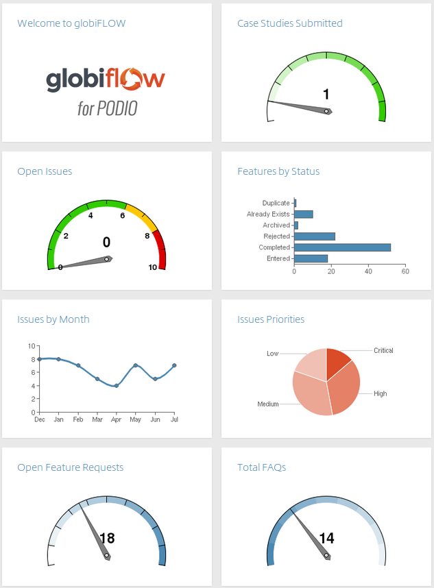 GlobiFlow Dashboard with Charts